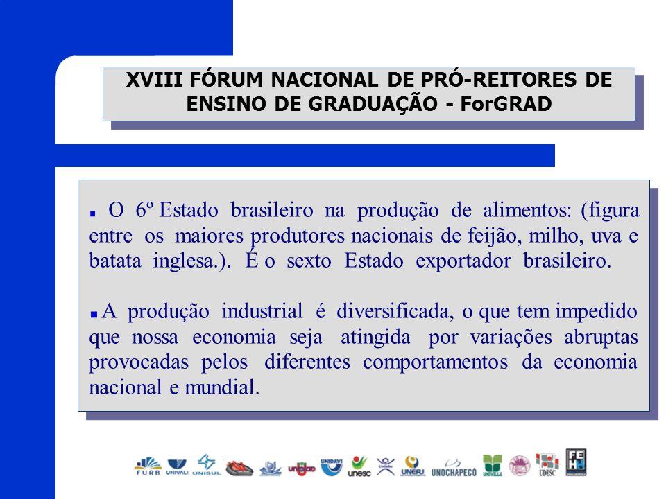 XVIII FÓRUM NACIONAL DE PRÓ-REITORES DE ENSINO DE GRADUAÇÃO - ForGRAD O 6º Estado brasileiro na produção de alimentos: (figura entre os maiores produt
