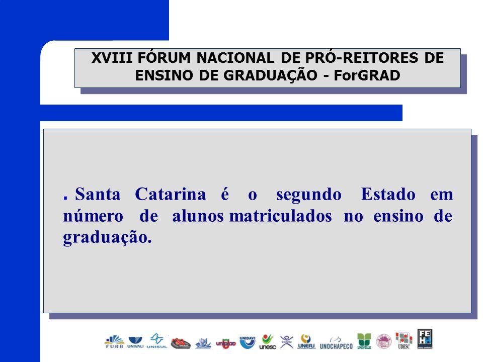 XVIII FÓRUM NACIONAL DE PRÓ-REITORES DE ENSINO DE GRADUAÇÃO - ForGRAD Santa Catarina é o segundo Estado em número de alunos matriculados no ensino de