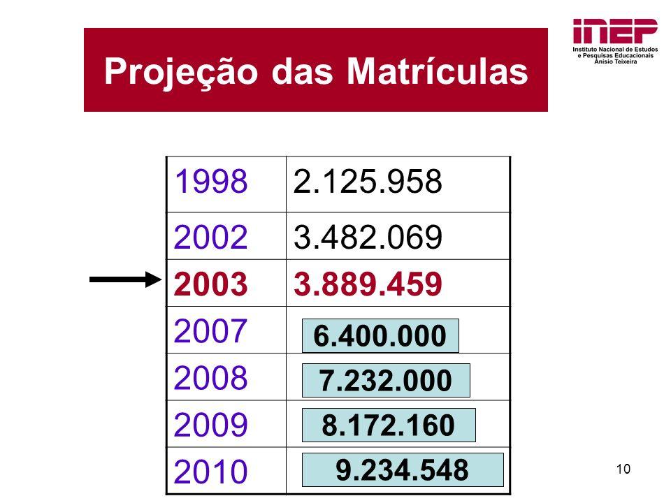 10 19982.125.958 20023.482.069 20033.889.459 2007 2008 2009 2010 Projeção das Matrículas 6.400.000 7.232.000 8.172.160 9.234.548