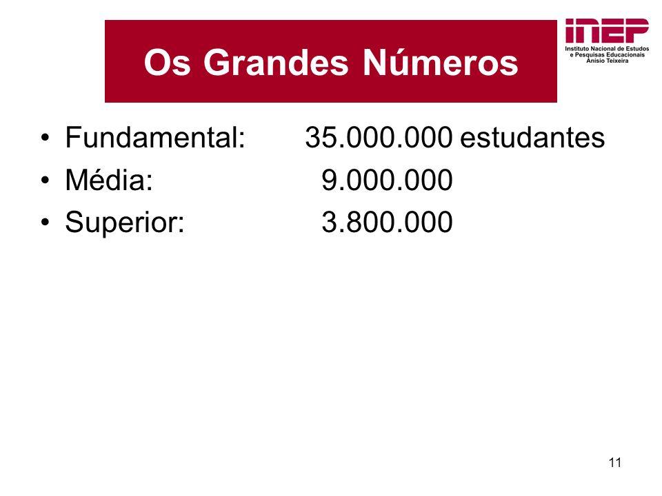 11 Os Grandes Números Fundamental:35.000.000 estudantes Média: 9.000.000 Superior: 3.800.000