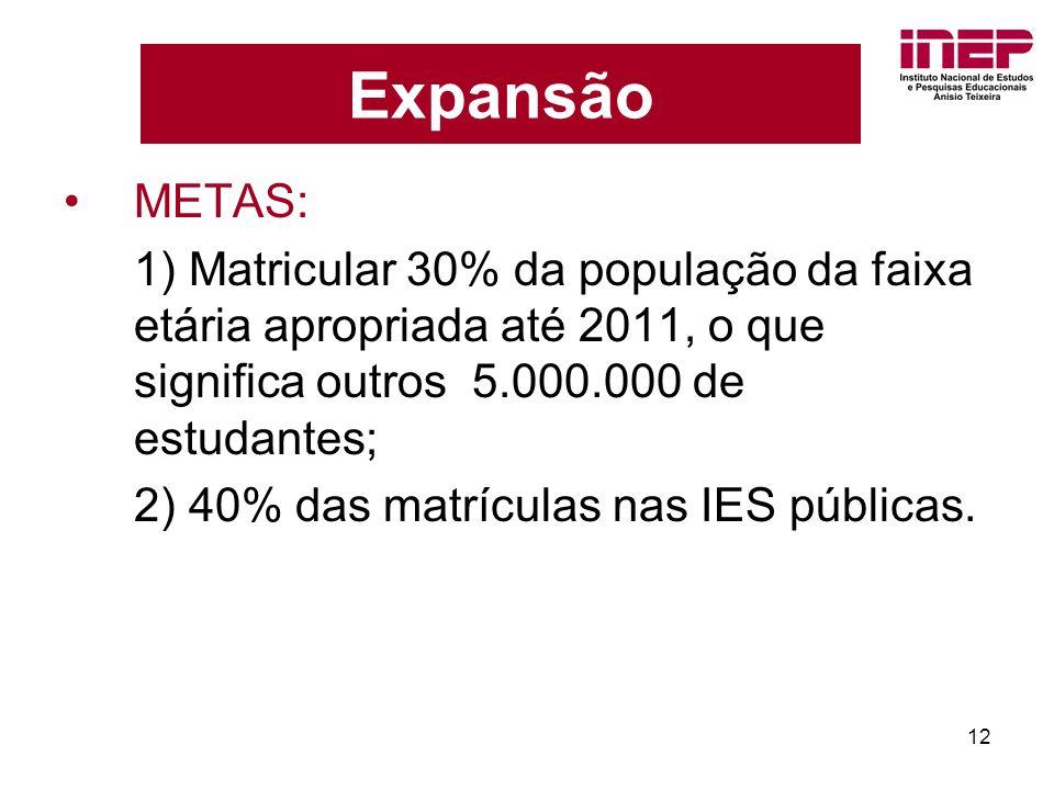 12 Expansão METAS: 1) Matricular 30% da população da faixa etária apropriada até 2011, o que significa outros 5.000.000 de estudantes; 2) 40% das matrículas nas IES públicas.