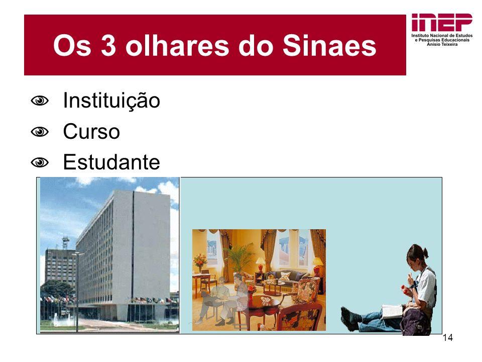 14 Os 3 olhares do Sinaes Instituição Curso Estudante