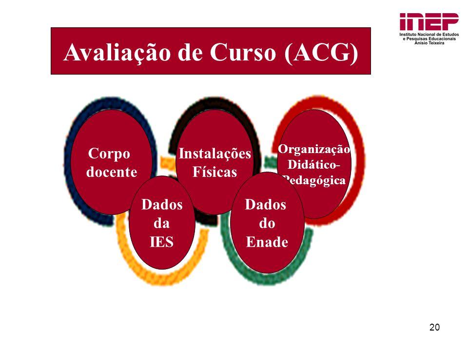 20 Corpo docente Instalações Físicas Organização Didático- Pedagógica Dados do Enade Dados da IES Avaliação de Curso (ACG)