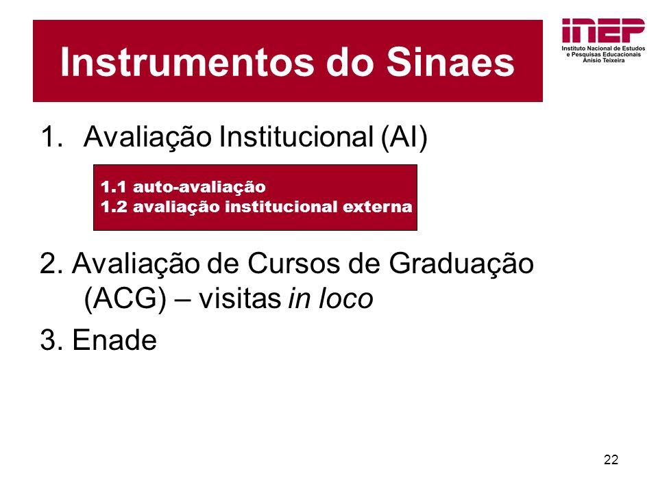 22 1.Avaliação Institucional (AI) 2. Avaliação de Cursos de Graduação (ACG) – visitas in loco 3.