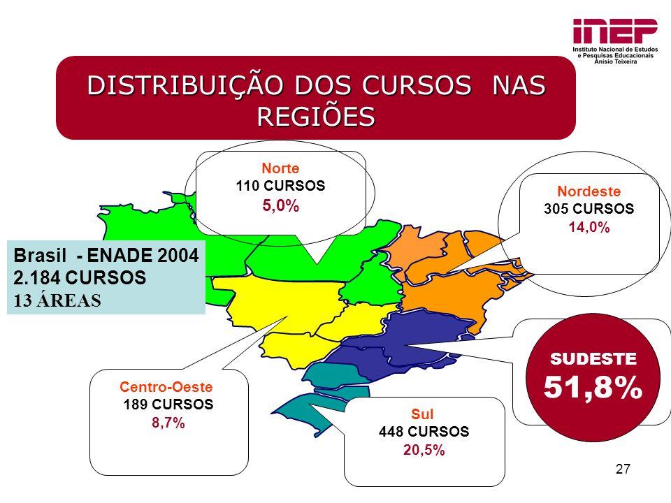 27 Brasil - ENADE 2004 2.184 CURSOS 13 ÁREAS Norte 110 CURSOS 5,0% Nordeste 305 CURSOS 14,0% Sudeste 1.132 CURSOS 51,8% Sul 448 CURSOS 20,5% Centro-Oeste 189 CURSOS 8,7% DISTRIBUIÇÃO DOS CURSOS NAS REGIÕES SUDESTE 51,8%