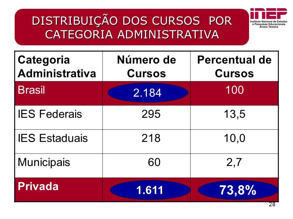 28 DISTRIBUIÇÃO DOS CURSOS POR CATEGORIA ADMINISTRATIVA Categoria Administrativa Número de Cursos Percentual de Cursos Brasil100 IES Federais 29513,5 IES Estaduais 21810,0 Municipais 602,7 Privada 1.611 73,8% 2.184
