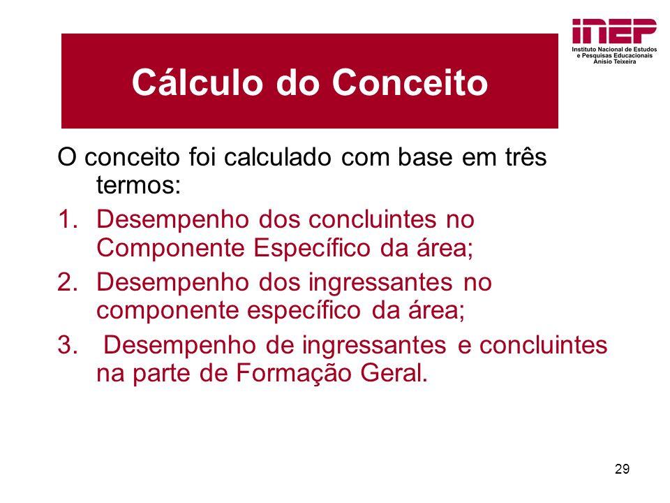 29 Cálculo do Conceito O conceito foi calculado com base em três termos: 1.Desempenho dos concluintes no Componente Específico da área; 2.Desempenho dos ingressantes no componente específico da área; 3.