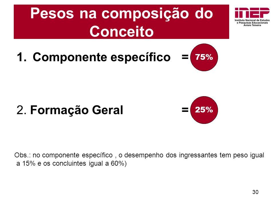 30 Pesos na composição do Conceito 1.Componente específico = 75% 2.