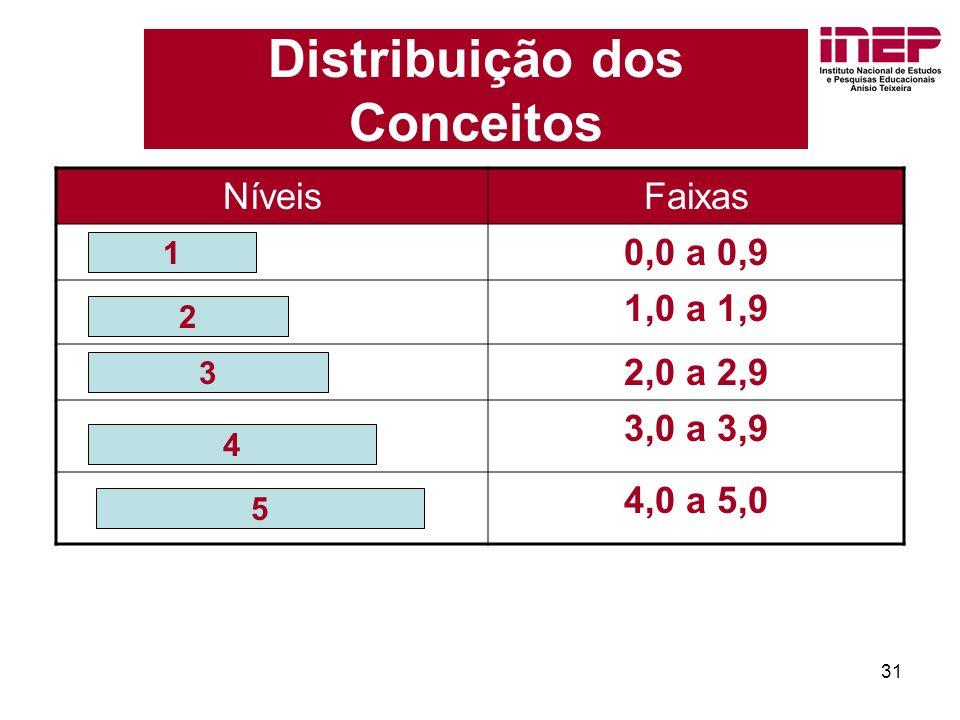 31 Distribuição dos Conceitos NíveisFaixas 0,0 a 0,9 1,0 a 1,9 2,0 a 2,9 3,0 a 3,9 4,0 a 5,0 1 2 3 4 5