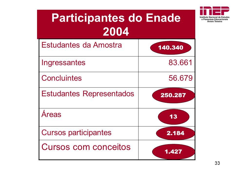 33 Participantes do Enade 2004 Estudantes da Amostra Ingressantes83.661 Concluintes 56.679 Estudantes Representados Áreas Cursos participantes Cursos com conceitos 140.340 250.287 13 2.184 1.427