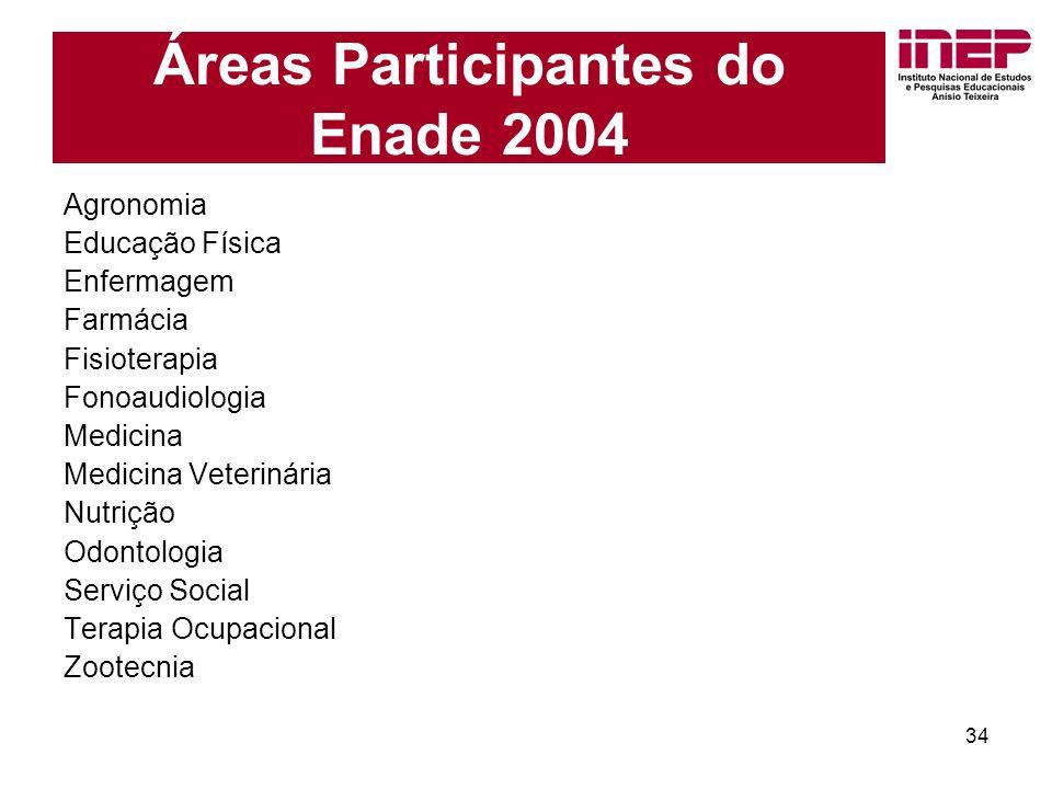 34 Agronomia Educação Física Enfermagem Farmácia Fisioterapia Fonoaudiologia Medicina Medicina Veterinária Nutrição Odontologia Serviço Social Terapia Ocupacional Zootecnia Áreas Participantes do Enade 2004