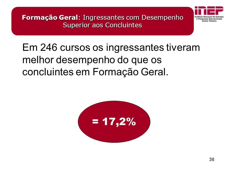 36 Em 246 cursos os ingressantes tiveram melhor desempenho do que os concluintes em Formação Geral.