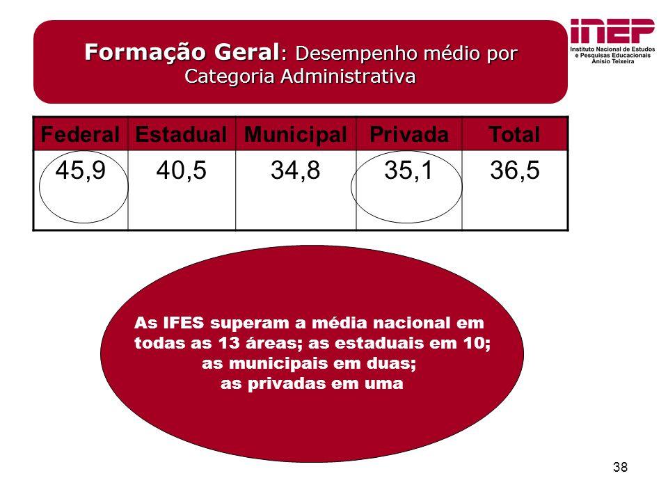 38 Formação Geral : Desempenho médio por Categoria Administrativa FederalEstadualMunicipalPrivadaTotal 45,940,534,835,136,5 As IFES superam a média nacional em todas as 13 áreas; as estaduais em 10; as municipais em duas; as privadas em uma