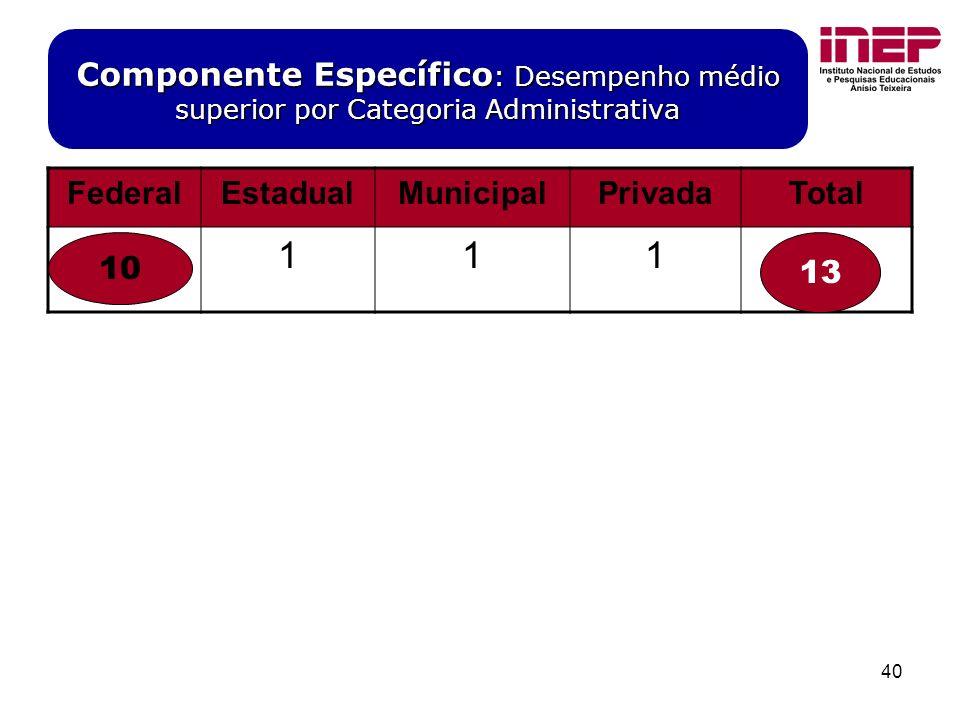 40 Componente Específico : Desempenho médio superior por Categoria Administrativa FederalEstadualMunicipalPrivadaTotal 1011113 10 13