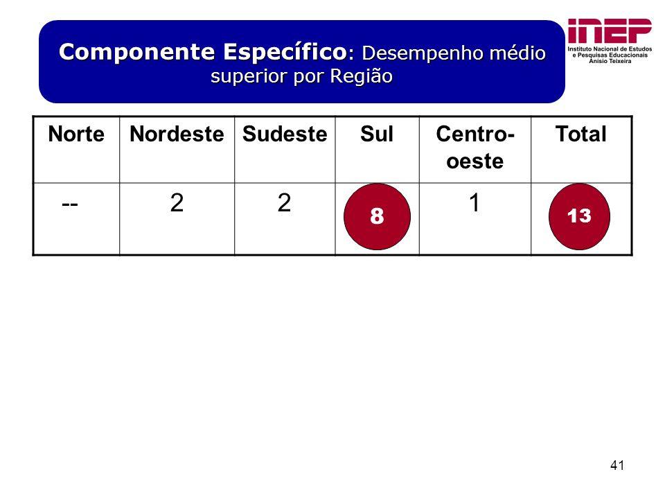 41 Componente Específico : Desempenho médio superior por Região NorteNordesteSudesteSulCentro- oeste Total --228113 8