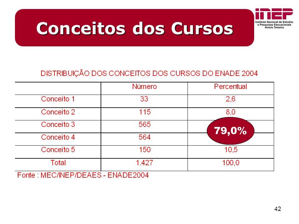 42 Conceitos dos Cursos 79,0%