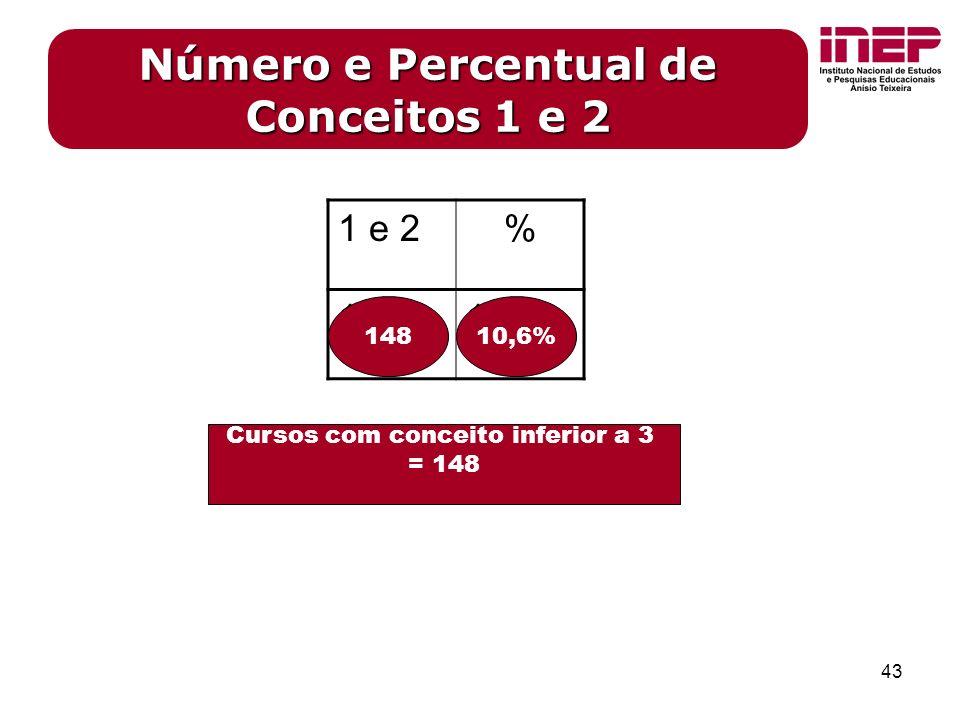 43 Número e Percentual de Conceitos 1 e 2 Cursos com conceito inferior a 3 = 148 1 e 2% 14810,6 14810,6%
