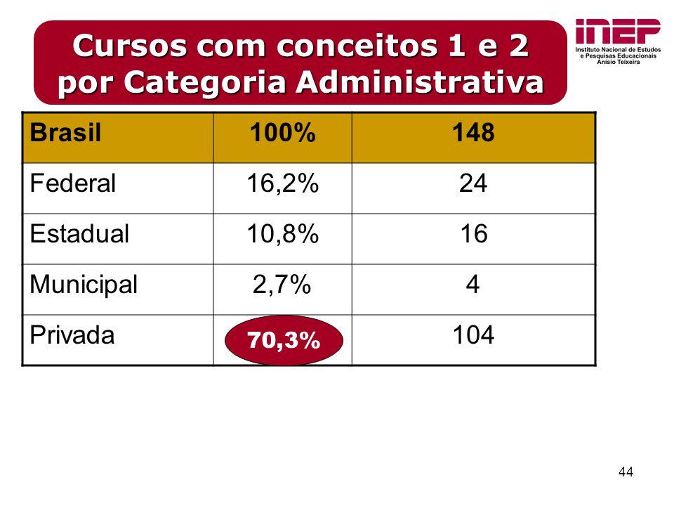 44 Cursos com conceitos 1 e 2 por Categoria Administrativa Brasil100%148 Federal16,2%24 Estadual10,8%16 Municipal2,7%4 Privada104 70,3%