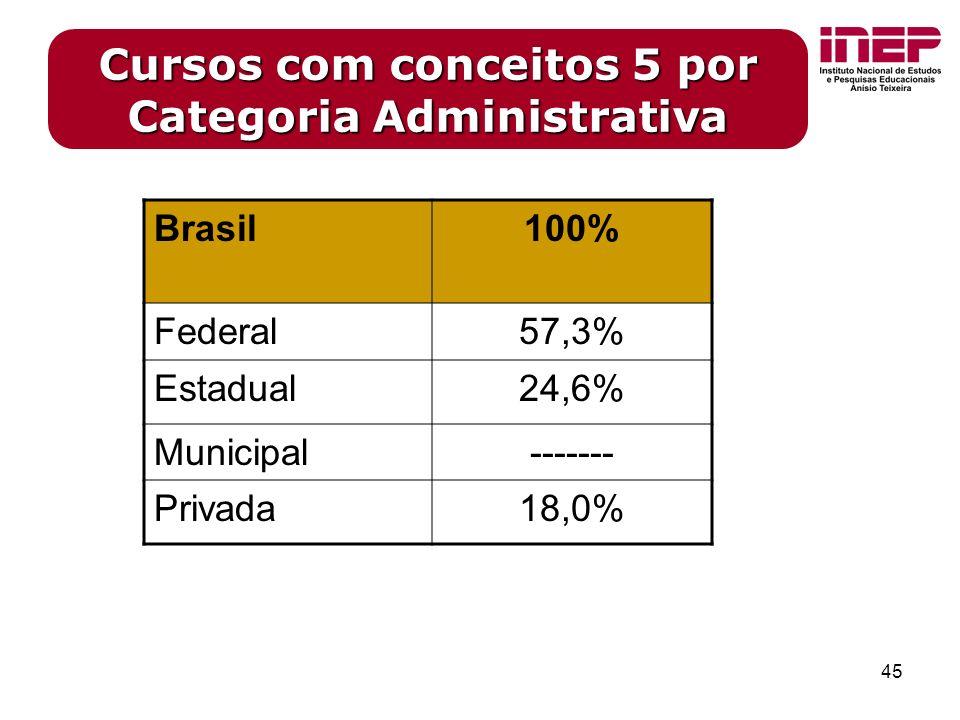 45 Cursos com conceitos 5 por Categoria Administrativa Brasil100% Federal57,3% Estadual24,6% Municipal------- Privada18,0%