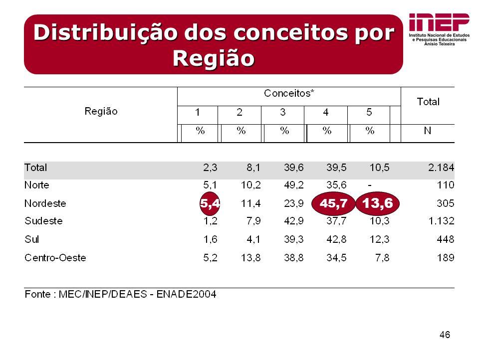 46 Distribuição dos conceitos por Região 13,6 45,75,4