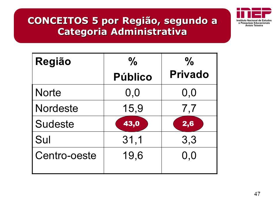 47 CONCEITOS 5 por Região, segundo a Categoria Administrativa Região% Público % Privado Norte0,0 Nordeste15,97,7 Sudeste43,02,6 Sul31,13,3 Centro-oeste19,60,0 43,02,6