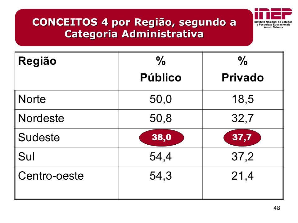 48 CONCEITOS 4 por Região, segundo a Categoria Administrativa Região% Público % Privado Norte50,018,5 Nordeste50,832,7 Sudeste38,037,7 Sul54,437,2 Centro-oeste54,321,4 38,037,7
