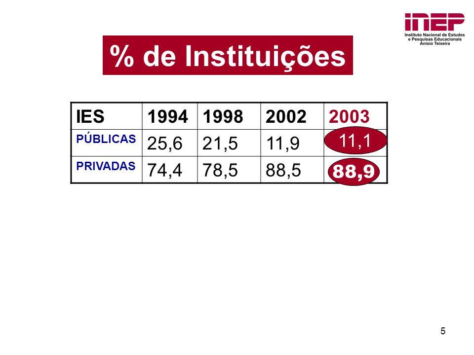 5 % de Instituições IES1994199820022003 PÚBLICAS 25,621,511,9 PRIVADAS 74,478,588,5 11,1 88,9