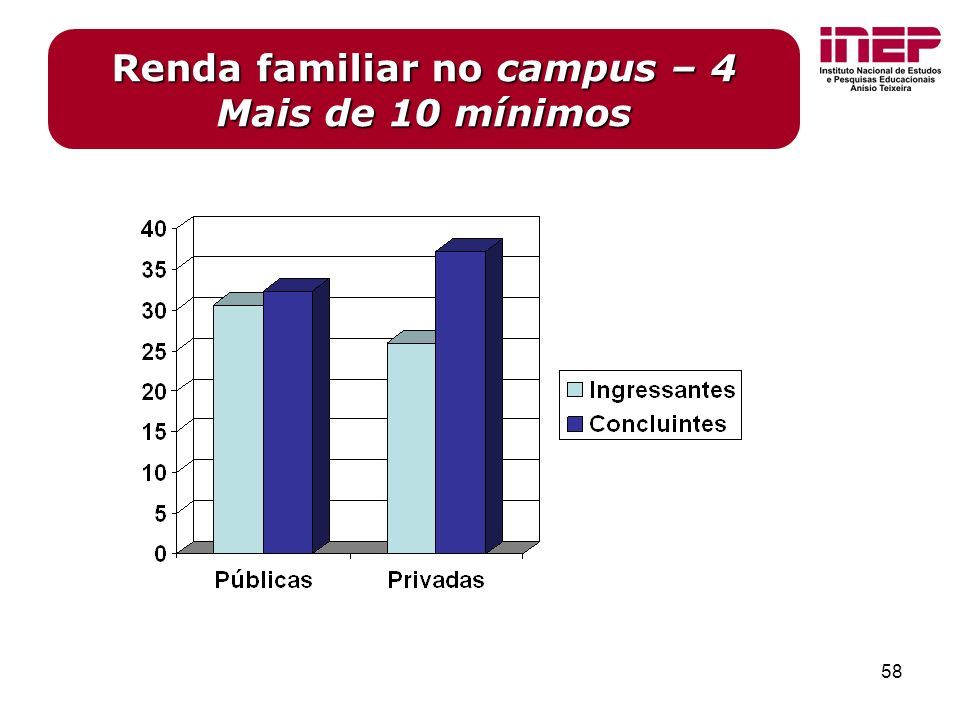 58 Renda familiar no campus – 4 Mais de 10 mínimos