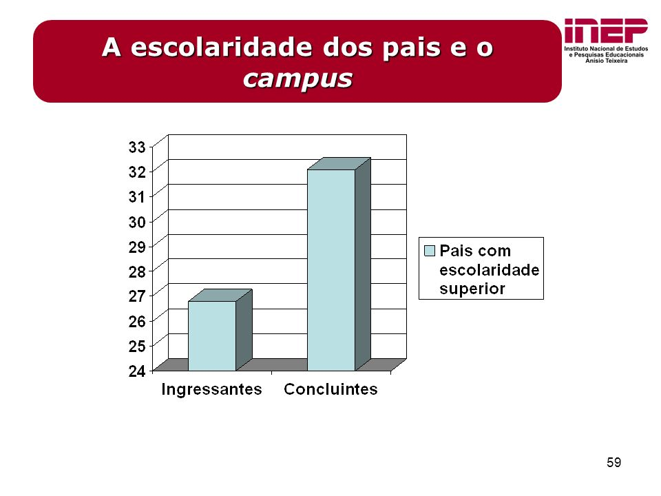 59 A escolaridade dos pais e o campus