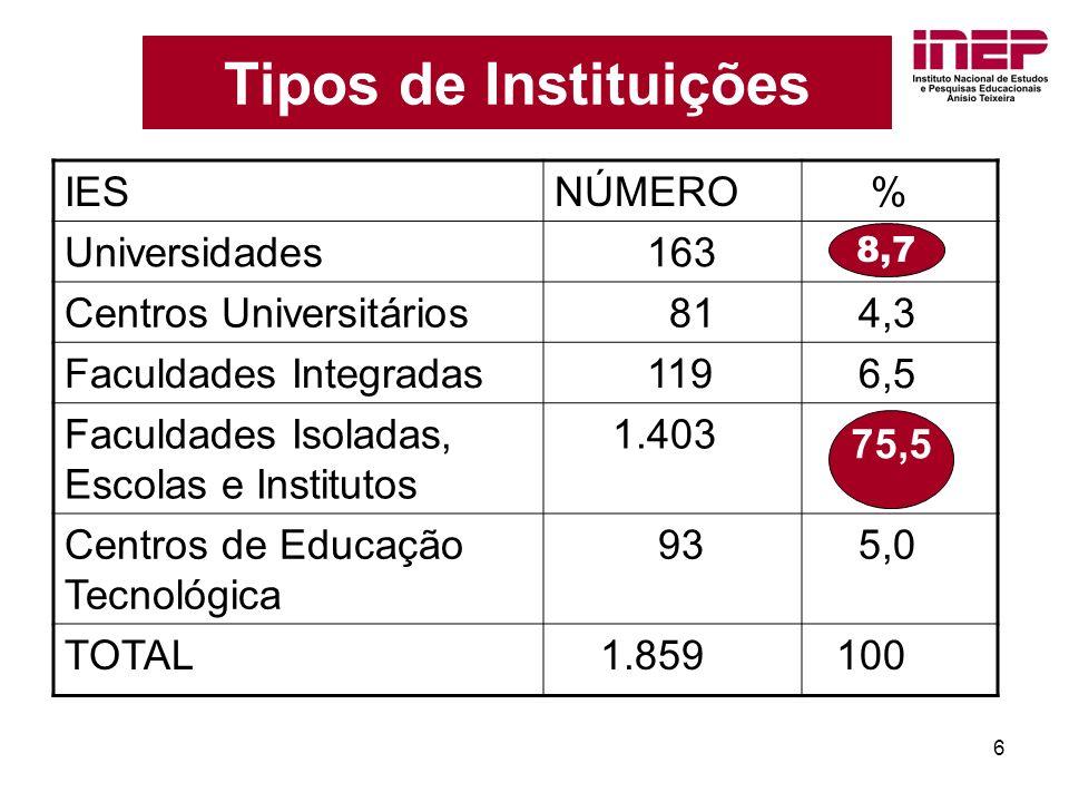 6 Tipos de Instituições IESNÚMERO % Universidades 163 8,7 Centros Universitários 81 4,3 Faculdades Integradas 119 6,5 Faculdades Isoladas, Escolas e Institutos 1.403 Centros de Educação Tecnológica 93 5,0 TOTAL 1.859 100 75,5 8,7