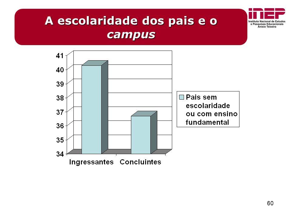 60 A escolaridade dos pais e o campus