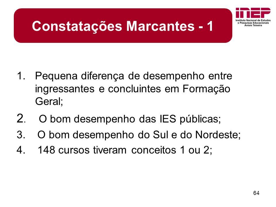 64 1.Pequena diferença de desempenho entre ingressantes e concluintes em Formação Geral; 2.