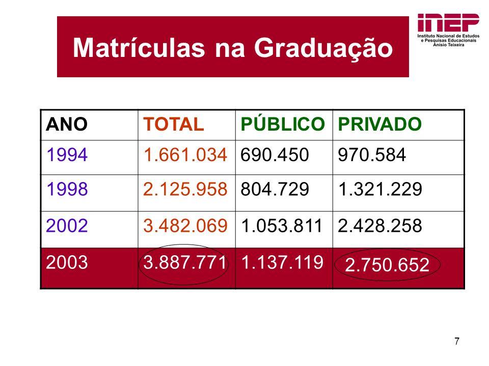 7 Matrículas na Graduação ANOTOTALPÚBLICOPRIVADO 19941.661.034690.450970.584 19982.125.958804.7291.321.229 20023.482.0691.053.8112.428.258 20033.887.7711.137.119 2.750.652