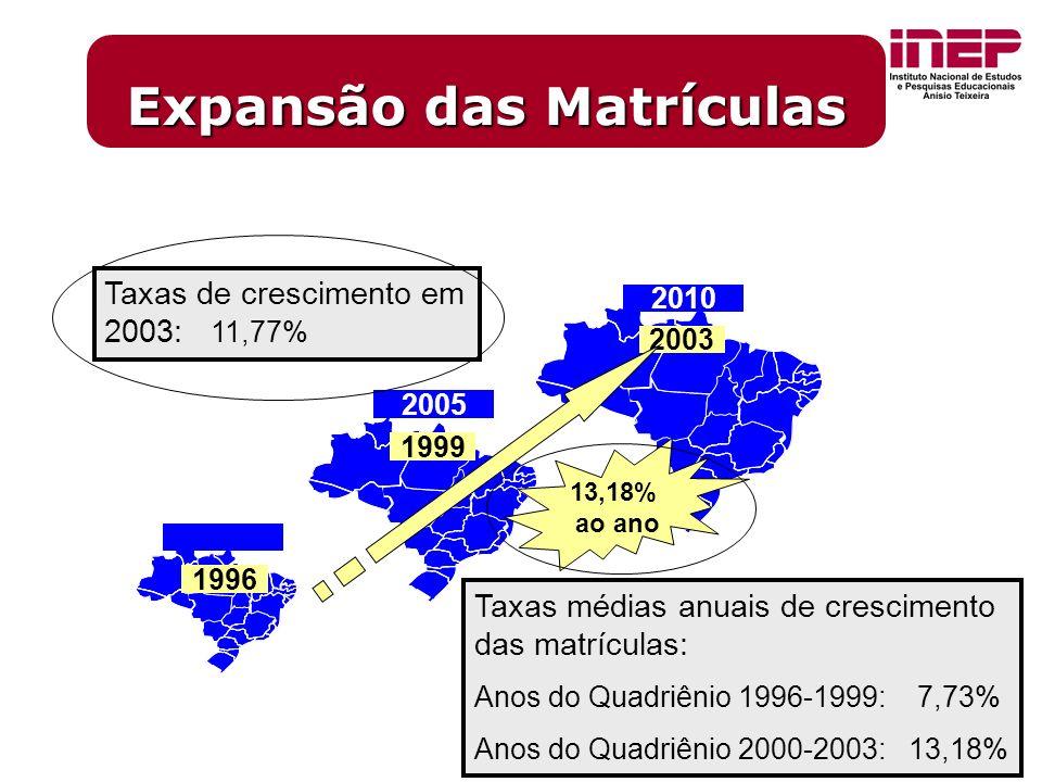 9 2010 2005 2003 1999 13,18% ao ano 1996 Taxas de crescimento em 2003: 11,77% Expansão das Matrículas Taxas médias anuais de crescimento das matrículas: Anos do Quadriênio 1996-1999: 7,73% Anos do Quadriênio 2000-2003: 13,18%