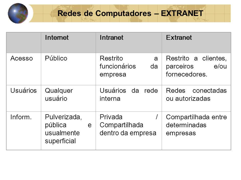 InternetIntranetExtranet AcessoPúblicoRestrito a funcionários da empresa Restrito a clientes, parceiros e/ou fornecedores. UsuáriosQualquer usuário Us