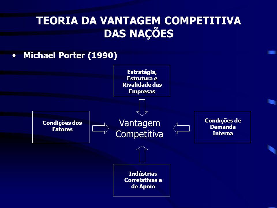 Michael Porter (1990) TEORIA DA VANTAGEM COMPETITIVA DAS NAÇÕES Vantagem Competitiva Estratégia, Estrutura e Rivalidade das Empresas Condições dos Fat