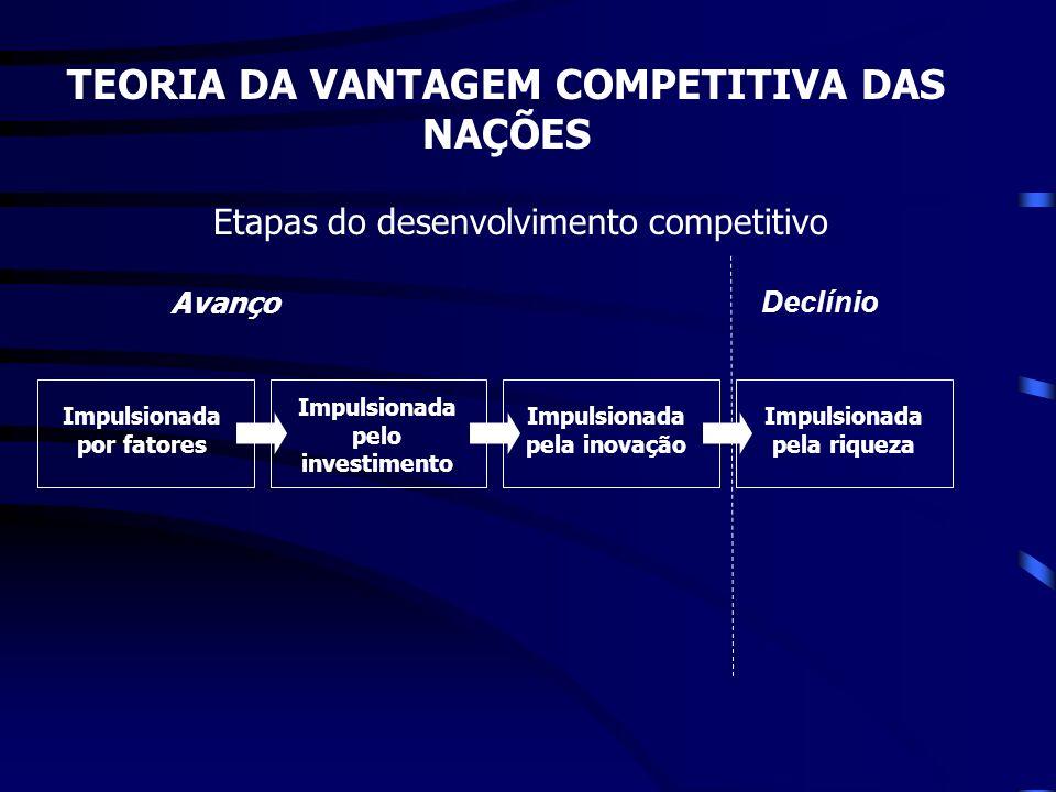 Impulsionada por fatores Impulsionada pelo investimento Impulsionada pela inovação Impulsionada pela riqueza Avanço Declínio TEORIA DA VANTAGEM COMPET