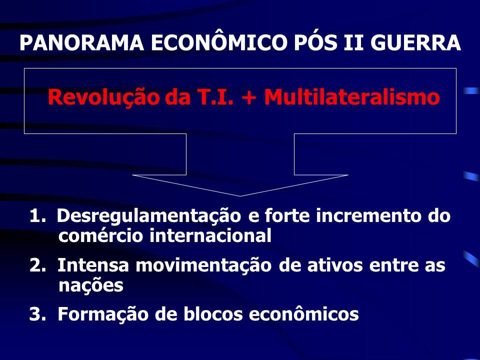 Revolução da T.I. + Multilateralismo 1. Desregulamentação e forte incremento do comércio internacional 2. Intensa movimentação de ativos entre as naçõ