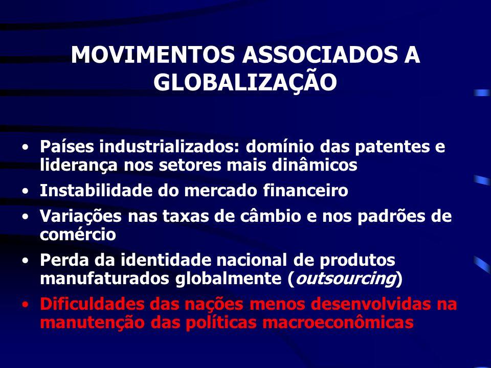 MOVIMENTOS ASSOCIADOS A GLOBALIZAÇÃO Países industrializados: domínio das patentes e liderança nos setores mais dinâmicos Instabilidade do mercado fin