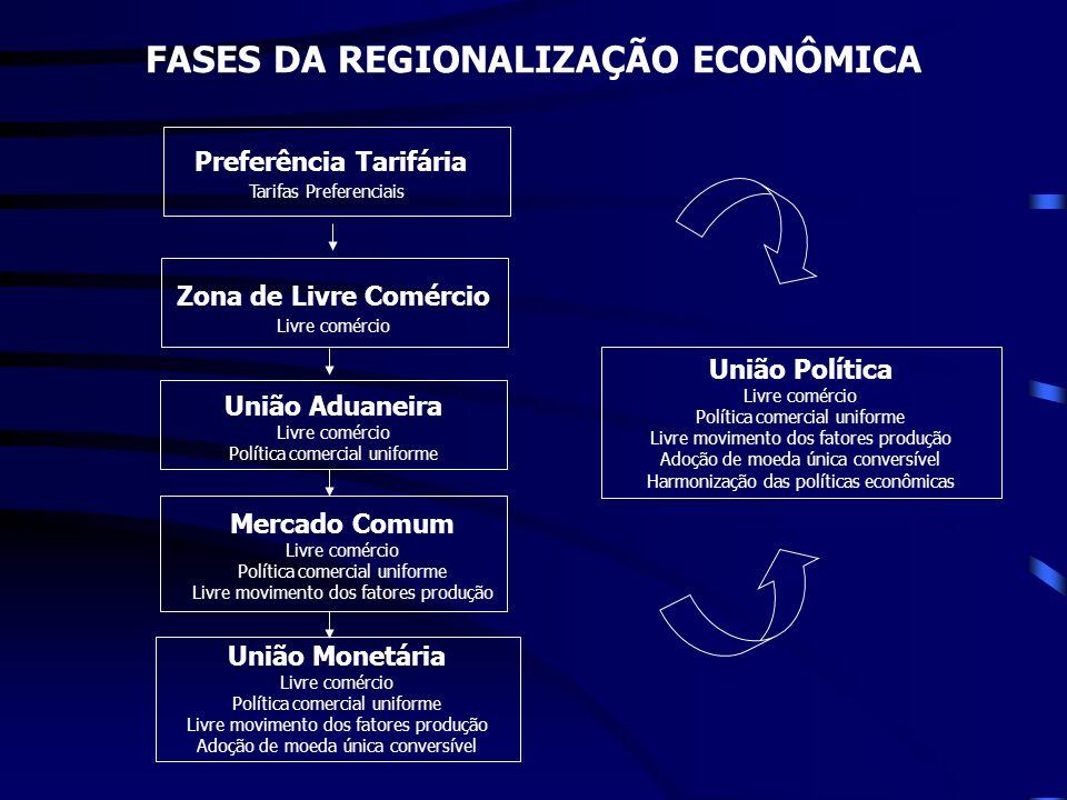 Zona de Livre Comércio Livre comércio União Aduaneira Livre comércio Política comercial uniforme Mercado Comum Livre comércio Política comercial unifo