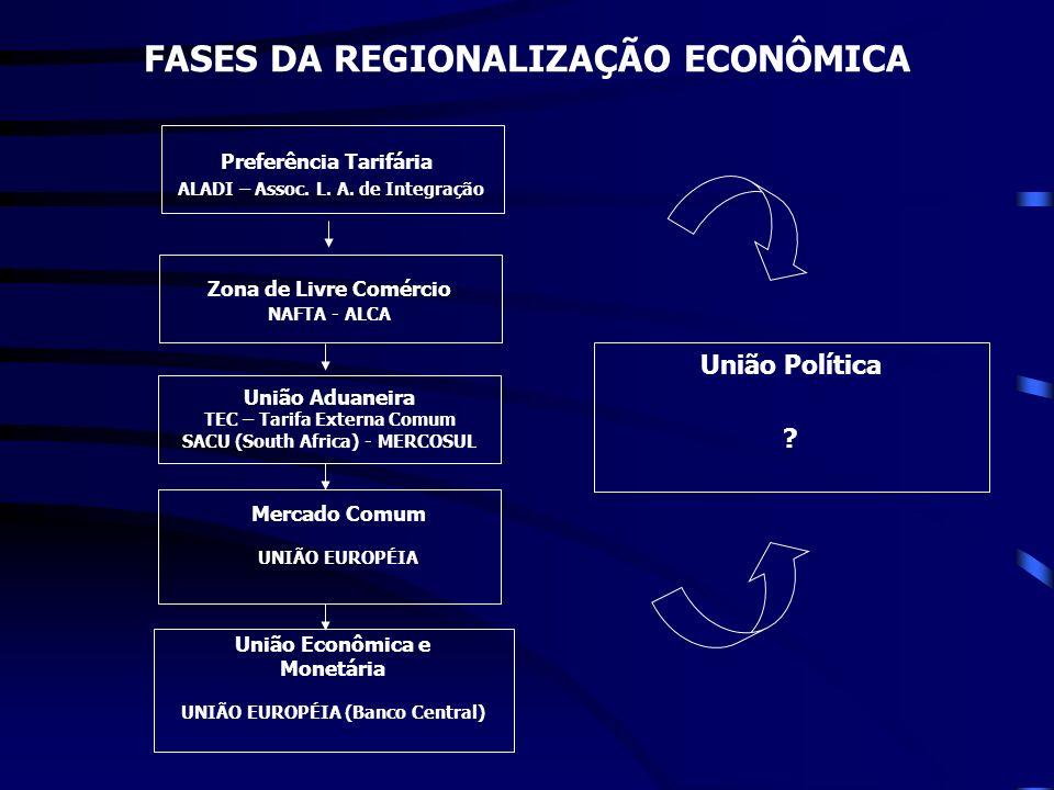 Zona de Livre Comércio NAFTA - ALCA União Aduaneira TEC – Tarifa Externa Comum SACU (South Africa) - MERCOSUL Mercado Comum UNIÃO EUROPÉIA União Econô