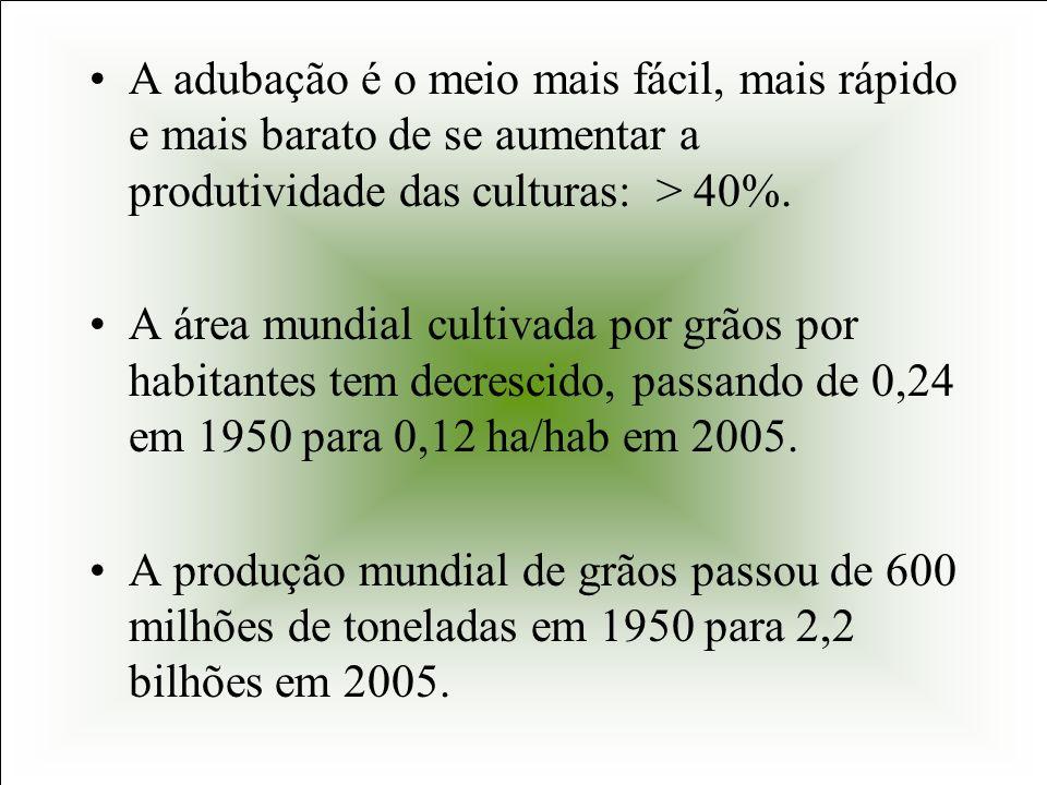 A adubação é o meio mais fácil, mais rápido e mais barato de se aumentar a produtividade das culturas: > 40%. A área mundial cultivada por grãos por h