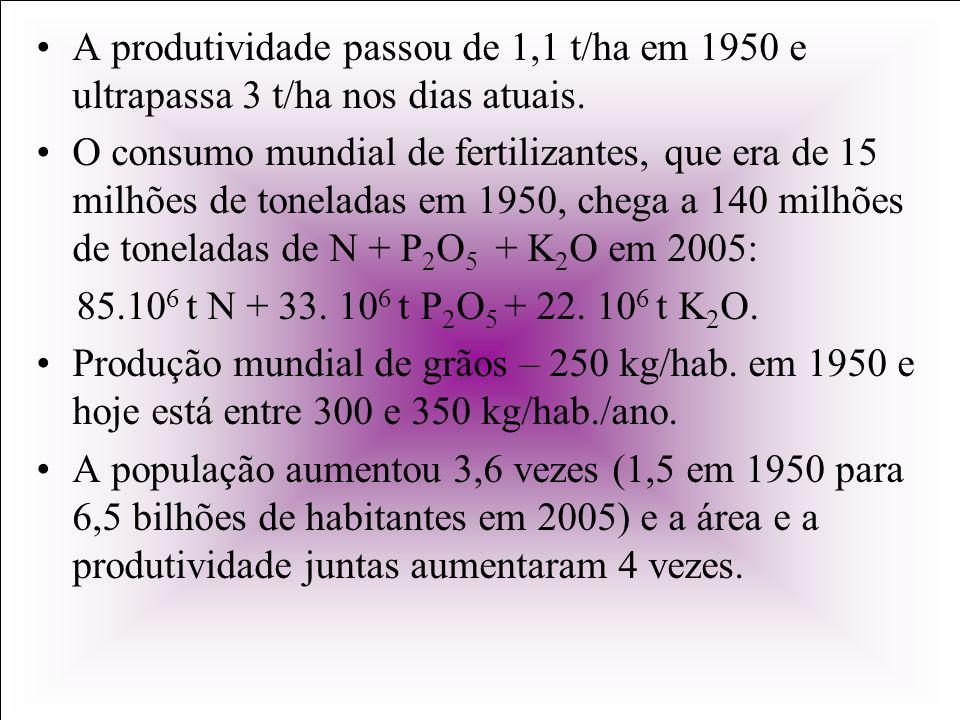 A produtividade passou de 1,1 t/ha em 1950 e ultrapassa 3 t/ha nos dias atuais. O consumo mundial de fertilizantes, que era de 15 milhões de toneladas