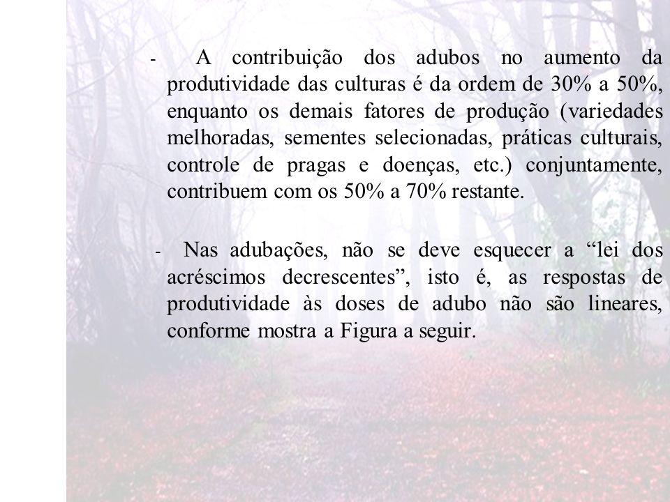 - A contribuição dos adubos no aumento da produtividade das culturas é da ordem de 30% a 50%, enquanto os demais fatores de produção (variedades melhoradas, sementes selecionadas, práticas culturais, controle de pragas e doenças, etc.) conjuntamente, contribuem com os 50% a 70% restante.