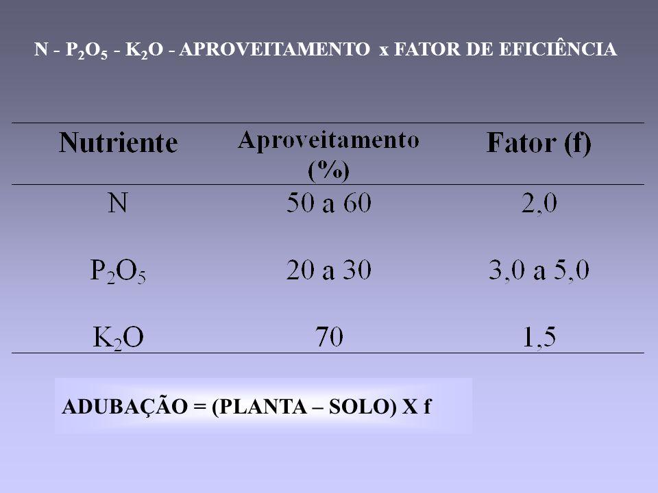 N - P 2 O 5 - K 2 O - APROVEITAMENTO x FATOR DE EFICIÊNCIA ADUBAÇÃO = (PLANTA – SOLO) X f