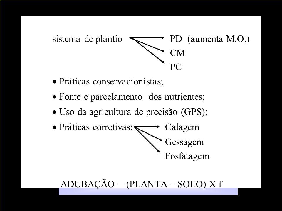 f : Uso eficiente do fertilizante sistema de plantio PD (aumenta M.O.) CM PC Práticas conservacionistas; Fonte e parcelamento dos nutrientes; Uso da agricultura de precisão (GPS); Práticas corretivas:Calagem Gessagem Fosfatagem ADUBAÇÃO = (PLANTA – SOLO) X f