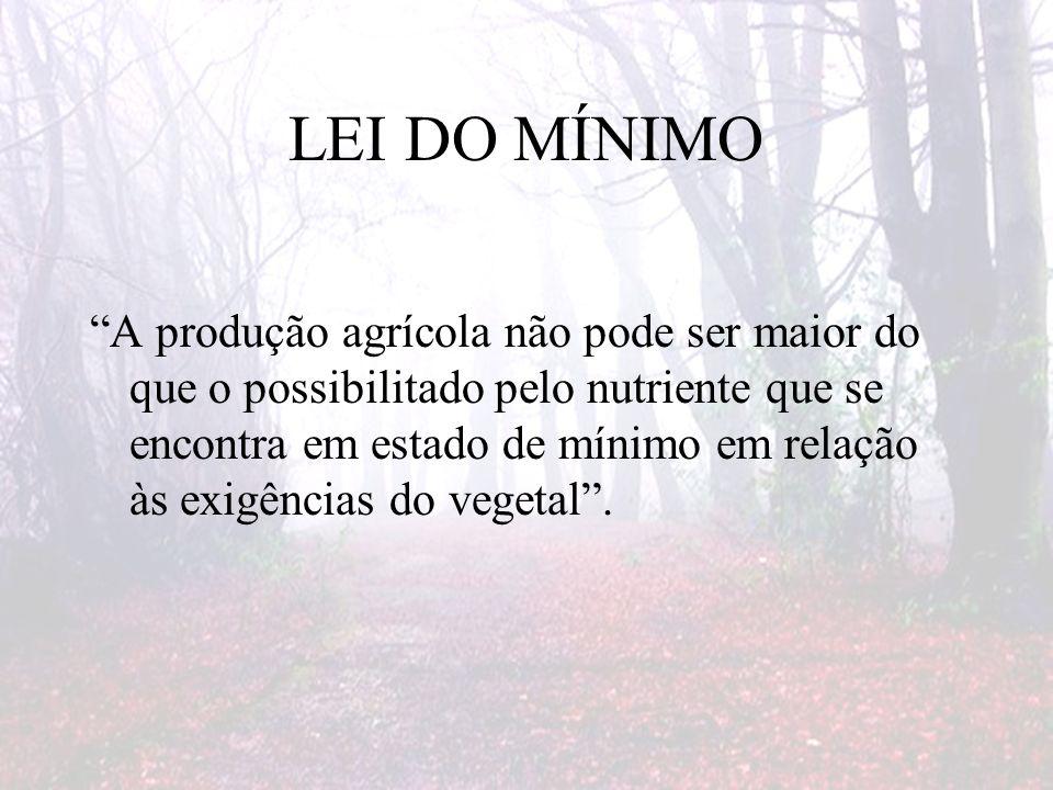 LEI DO MÍNIMO A produção agrícola não pode ser maior do que o possibilitado pelo nutriente que se encontra em estado de mínimo em relação às exigências do vegetal.
