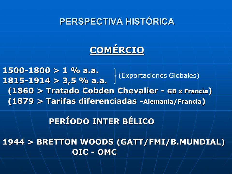 PERSPECTIVA HISTÓRICA COMÉRCIO 1500-1800 > 1 % a.a. 1815-1914 > 3,5 % a.a. (1860 > Tratado Cobden Chevalier - GB x Francia ) (1860 > Tratado Cobden Ch