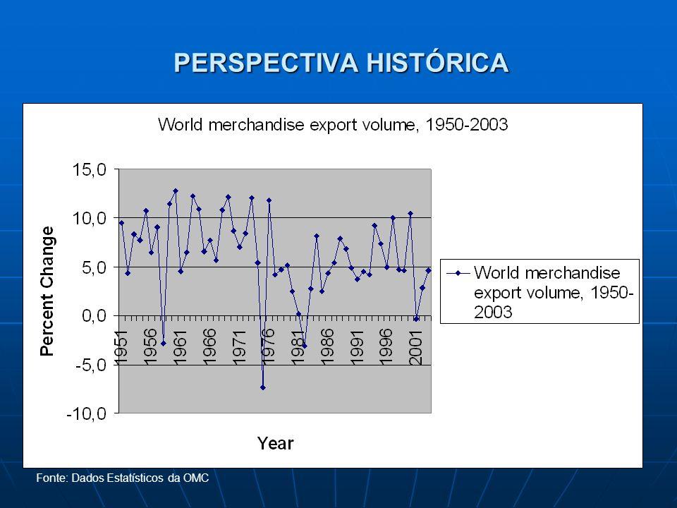 PERSPECTIVA HISTÓRICA Fonte: Dados Estatísticos da OMC