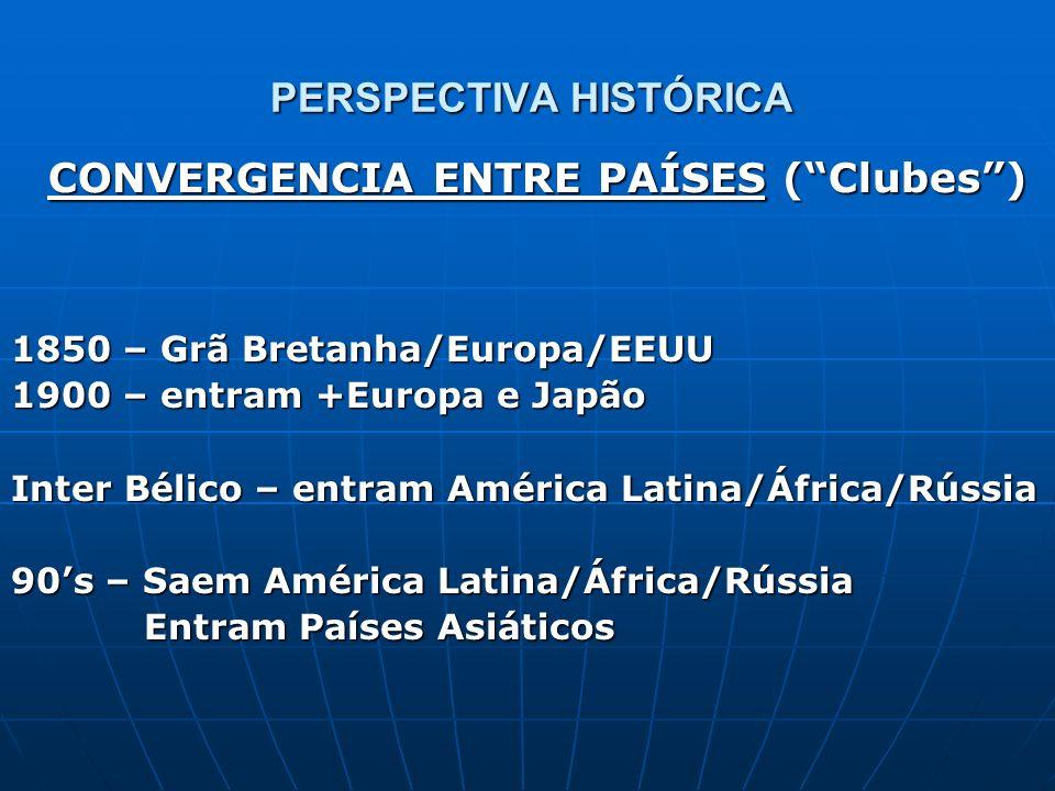 PERSPECTIVA HISTÓRICA 1850 – Grã Bretanha/Europa/EEUU 1900 – entram +Europa e Japão Inter Bélico – entram América Latina/África/Rússia 90s – Saem Amér